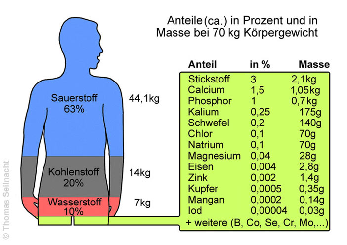 Periodensystem Stickstoff
