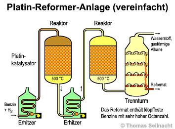 Das Petroleum der Unterschied vom Benzin