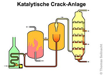 die fraktionierte destillation von rohöl